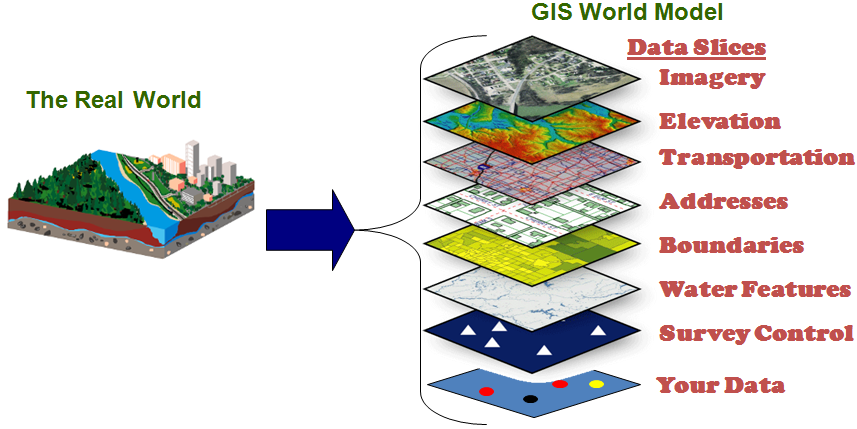 GIS World Model